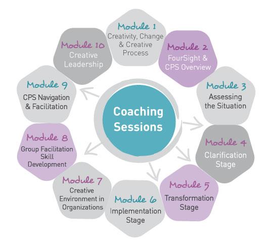 Programa Creative Leadership and Facilitation for Innovation